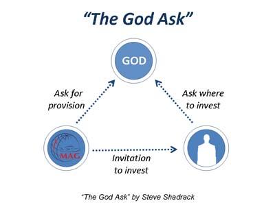 God-Ask